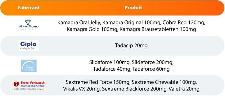 une tablette montrant les frabiracant des médicaments contre l'impuissance masculine