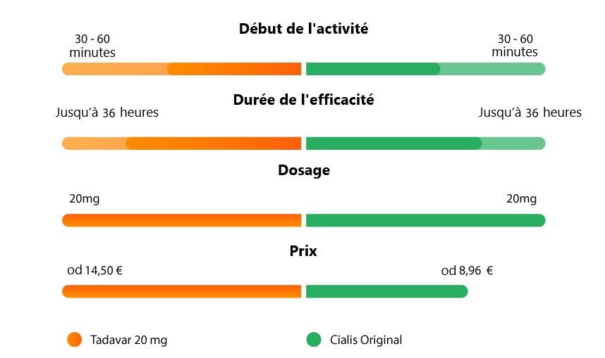 un graphe comparatif de cialis et de tadavar, deux médicaments contre les troubles sexuels