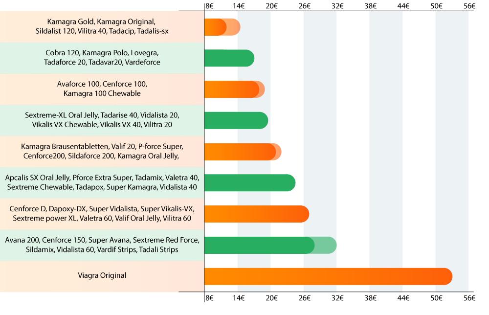 un graphique montrant des niveau de prix des médicament luttant contre la dysfonction érectile