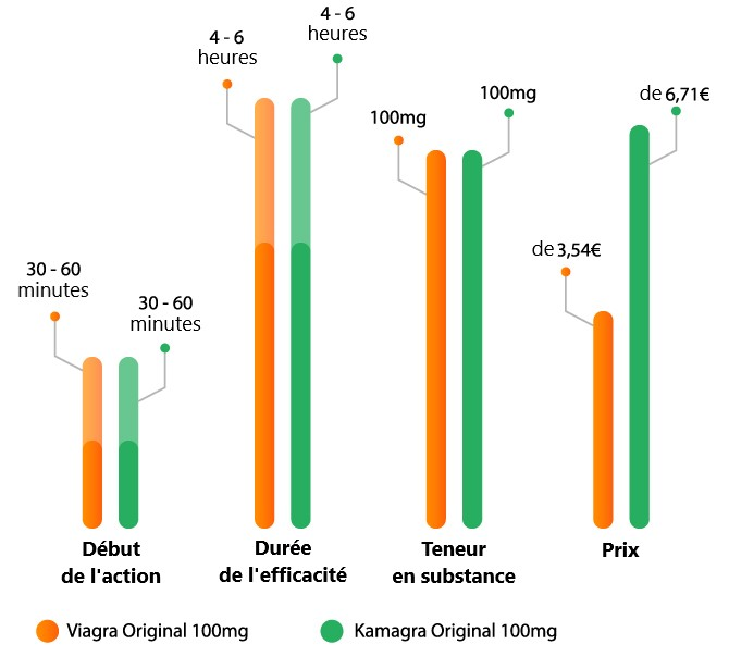 un graphe comparatif des médciament kamagra et viagra, des médicaments contre la dysfonction érectile