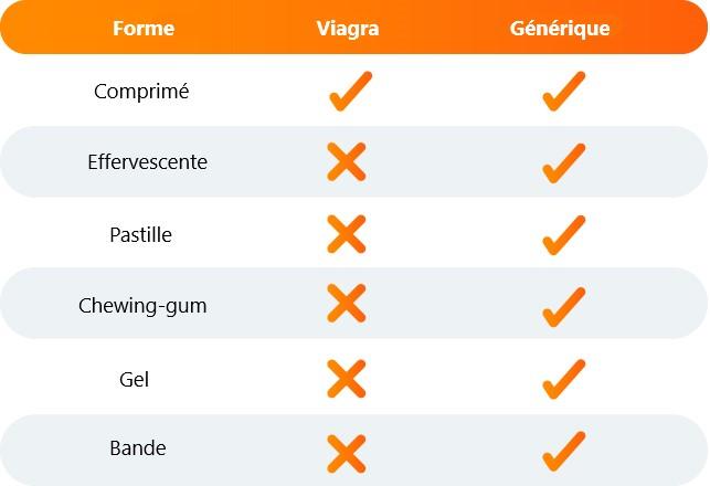 Un tableau statistique comparant les formes sous quels sont produisent Viagra et Kamagra