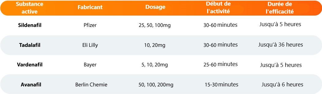 une tablette montrant les effets des médicament contre l'impuissance seuxelle