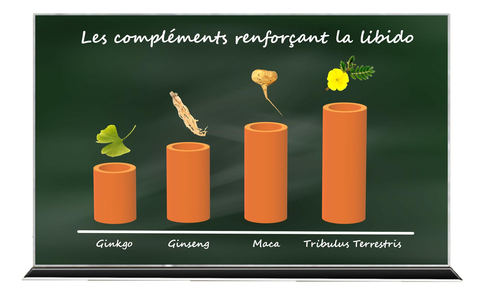 un petit tableau de l'efficacité des compléments naturels sur la libido